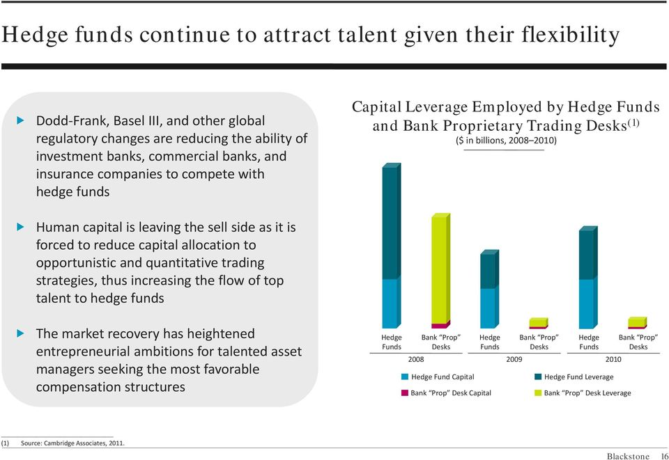 to reduce capital allocation to opportunistic and quantitative trading strategies, thus increasing the flow of top talent to hedge funds The market recovery has heightened entrepreneurial ambitions
