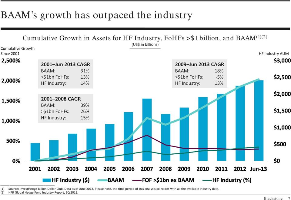 5% HF Industry: 13% 2001 2008 CAGR BAAM: 39% >$1bn FoHFs: 26% HF Industry: 15% (1) Source: InvestHedge Billion Dollar Club. Data as of June 2013.
