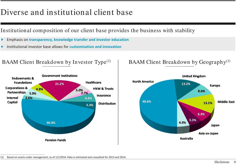 allows for customization and innovation BAAM Client Breakdown by Investor Type (1) BAAM Client Breakdown by