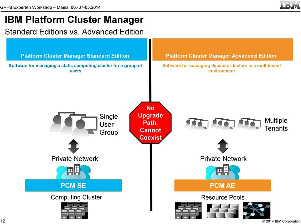 group of users Platform Cluster Manager Advanced Edition Software for managing dynamic clusters in a multitenant
