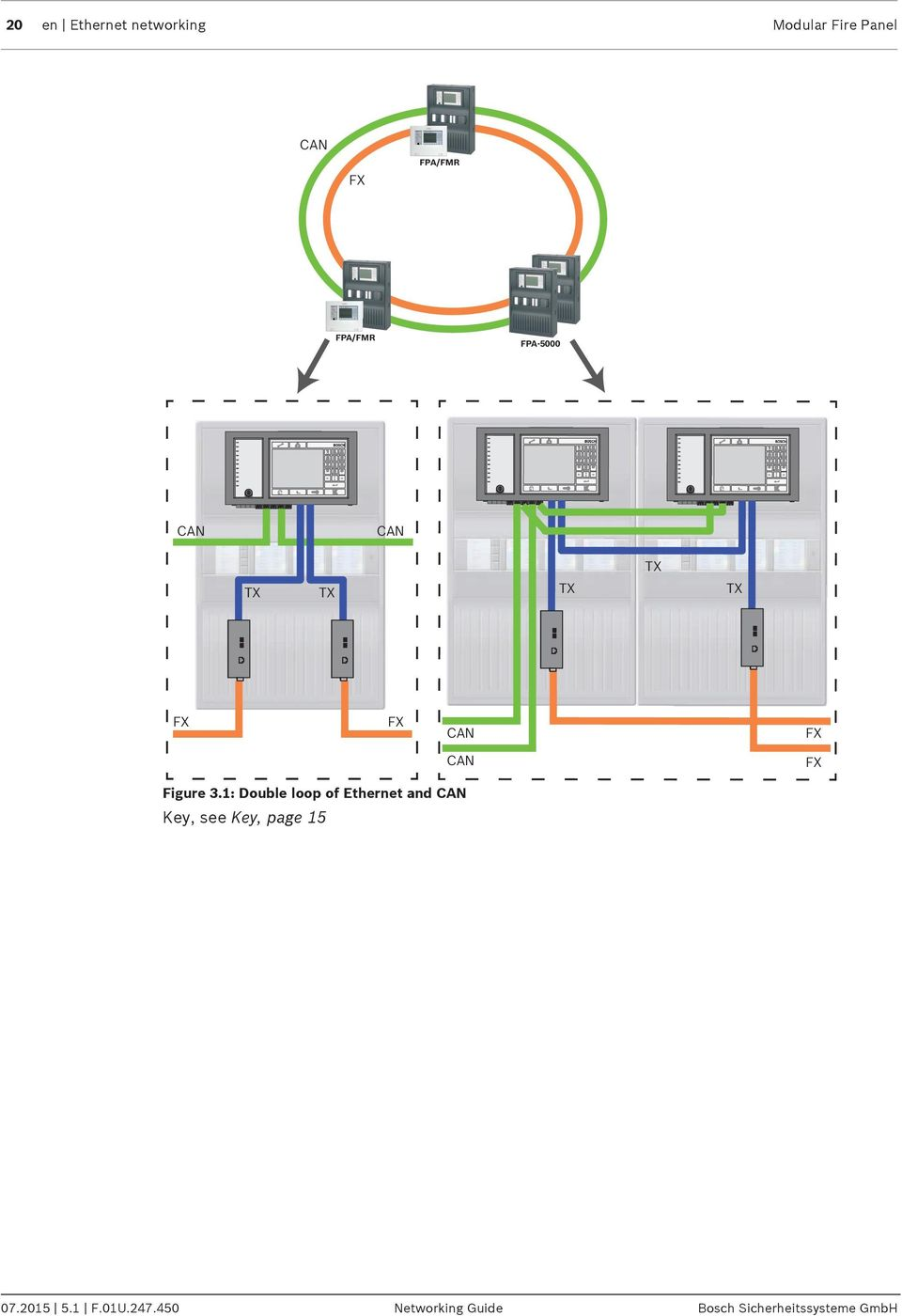 1: Double loop of Ethernet and CAN Key, see Key, page 15