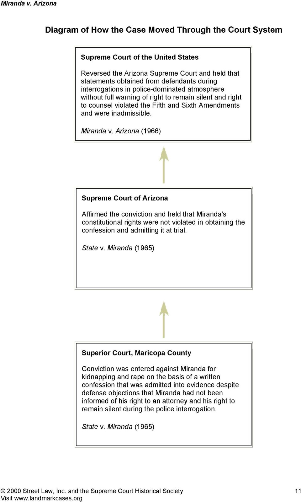 "miranda v. arizona essays Abstract this paper highlights the events that took place in the landmark case of, ""the miranda vs arizona"" case, along with the issues and police wrongdoings."