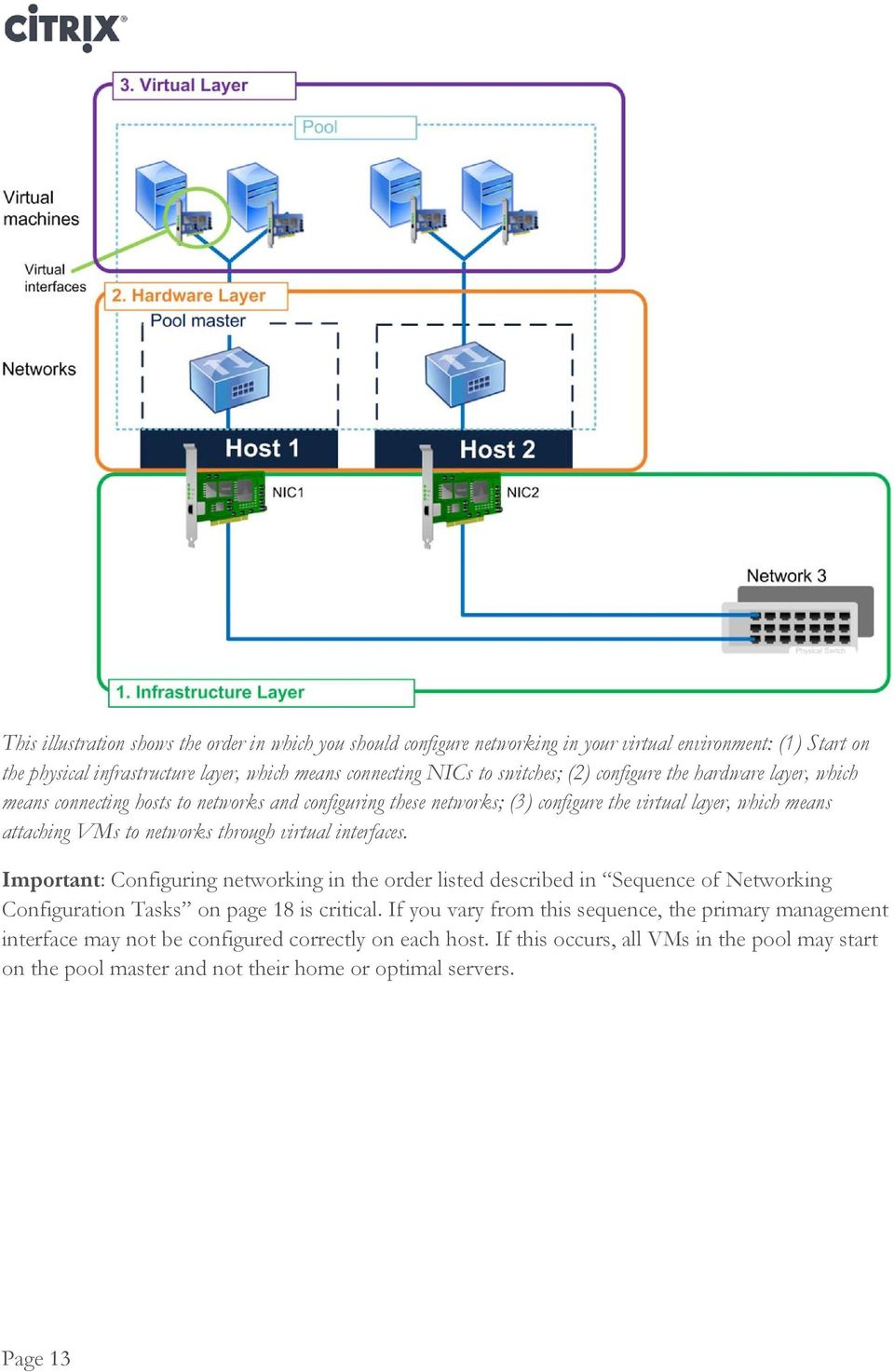 through virtual interfaces. Important: Configuring networking in the order listed described in Sequence of Networking Configuration Tasks on page 18 is critical.