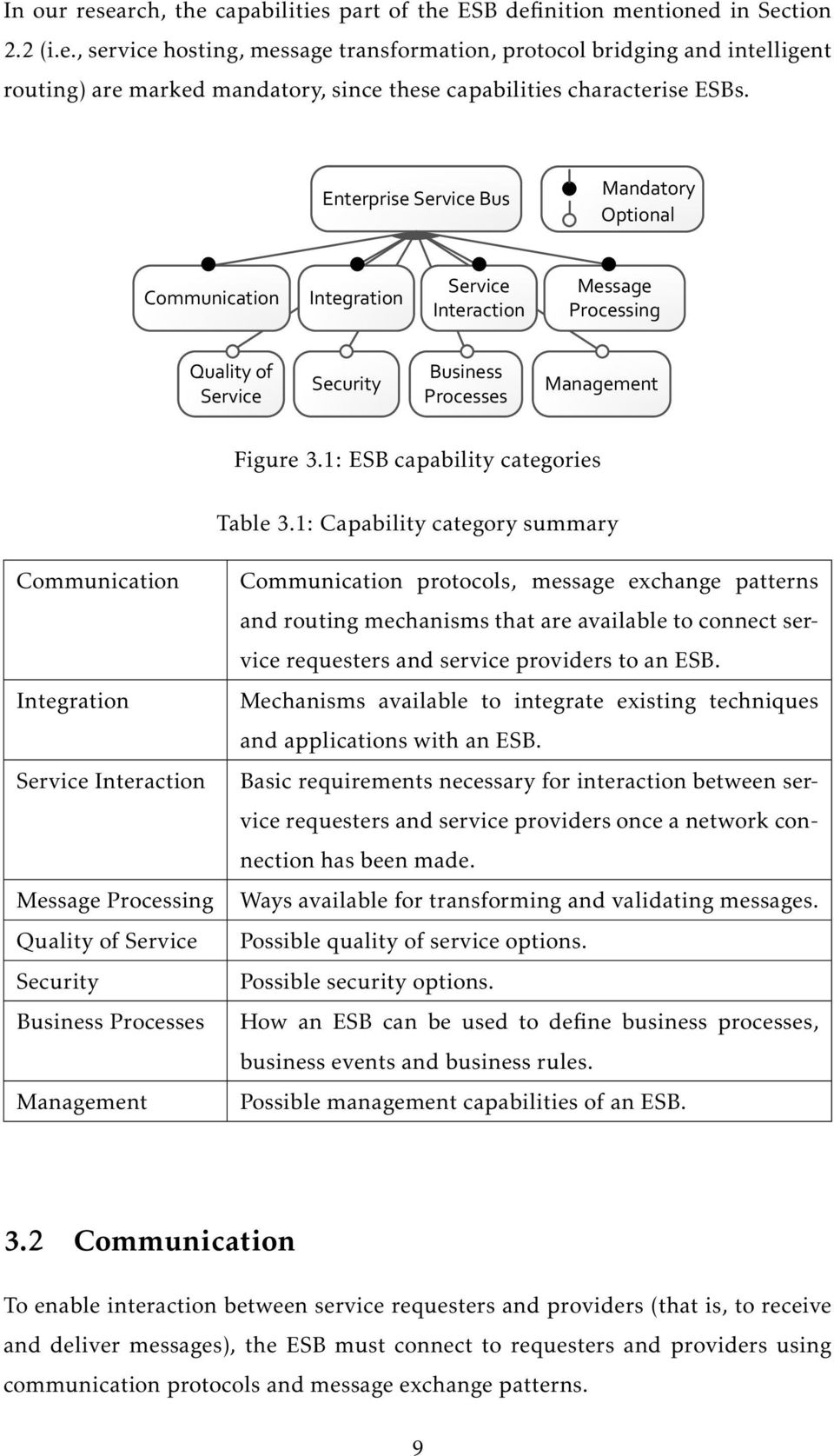 1: ESB capability categories Table 3.