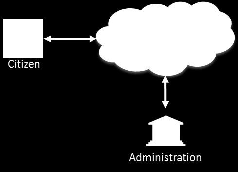 30 Cloud Concepts for the Public Sector in Germany Use Cases Figure 14: G2Cloud2E configuration Government to Cloud to Citizen (G2Cloud2C).