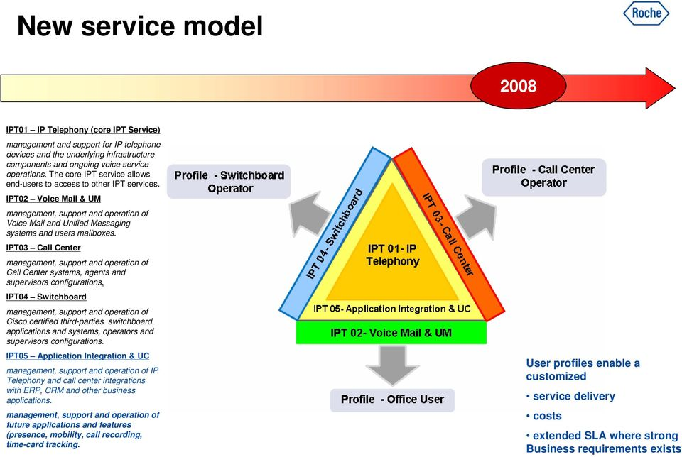 IPT03 Call Center management, support and operation of Call Center systems, agents and supervisors configurations.