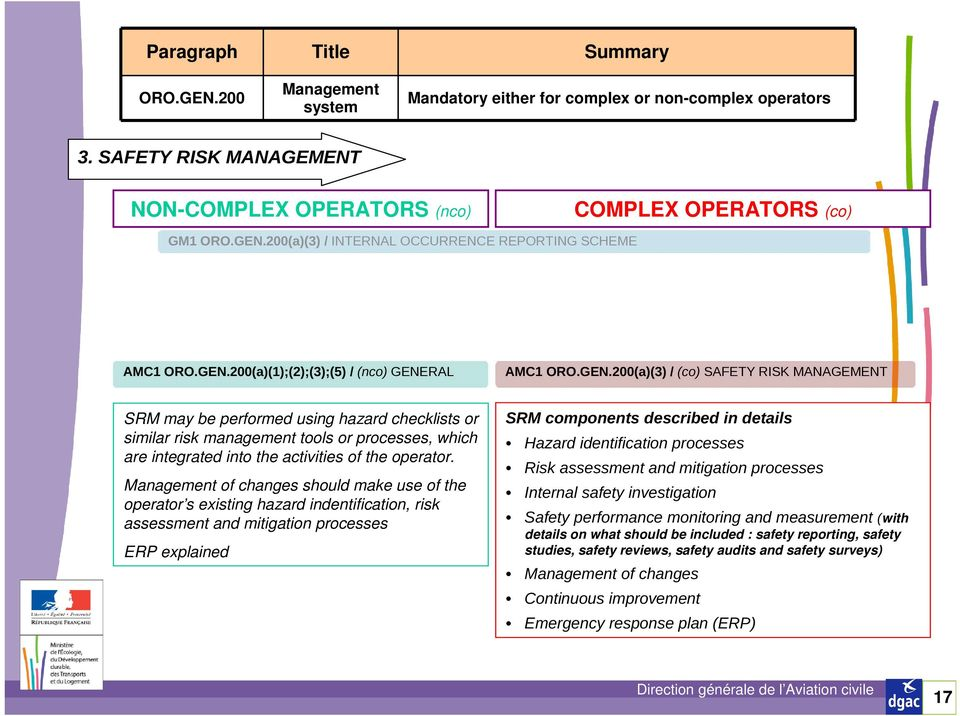 Management of changes should make use of the operator s existing hazard indentification, risk assessment and mitigation processes ERP explained SRM components described in details Hazard