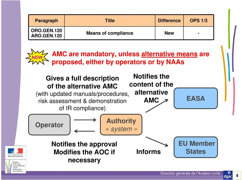 120 Means of compliance New - AMC are mandatory, unless alternative means are proposed, either by operators or by