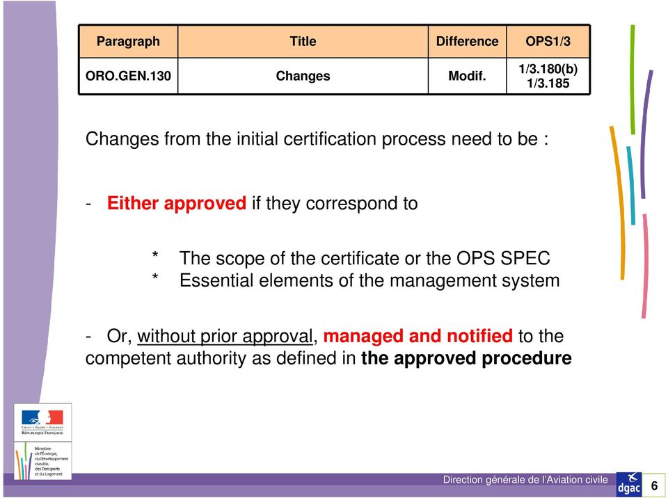 they correspond to * The scope of the certificate or the OPS SPEC * Essential elements