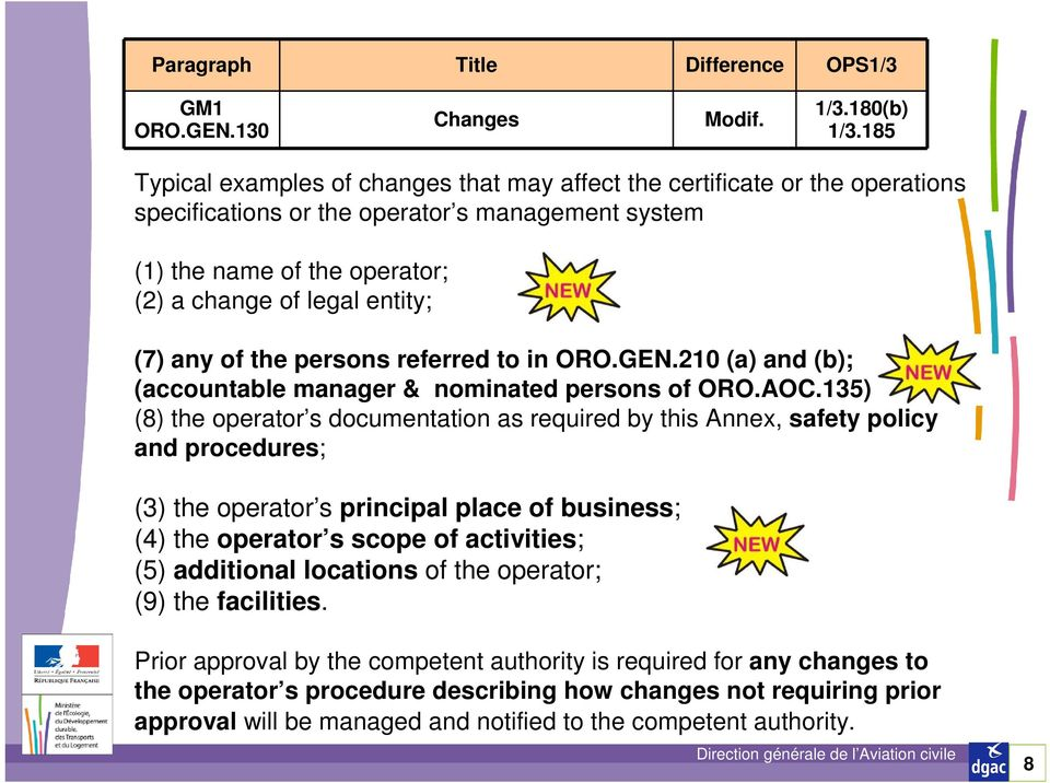 any of the persons referred to in ORO.GEN.210 (a) and (b); (accountable manager & nominated persons of ORO.AOC.