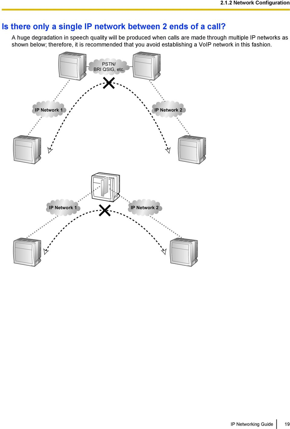 networks as shown below; therefore, it is recommended that you avoid establishing a VoIP network