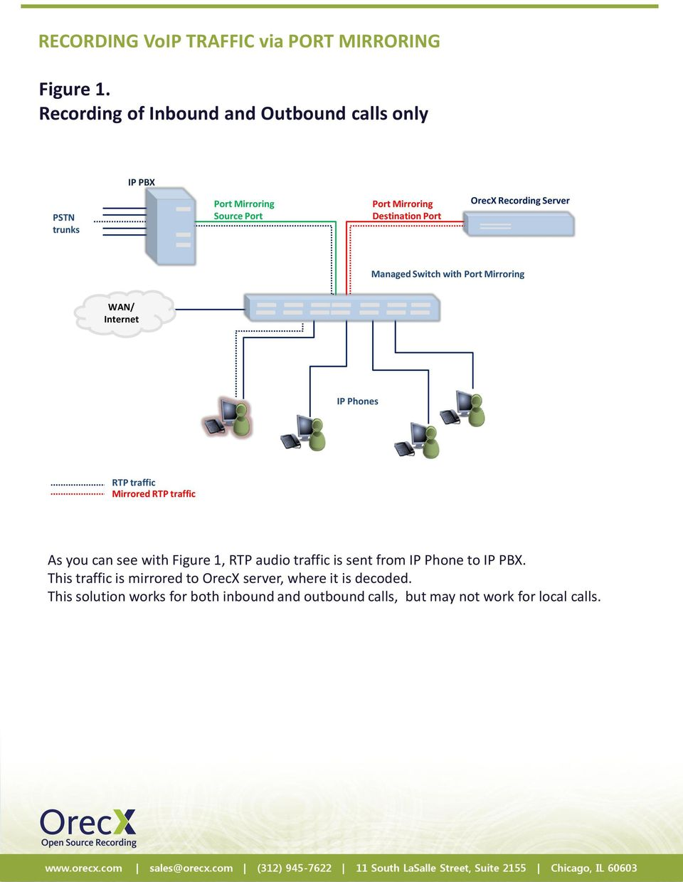 Switch with Mirrored As you can see with Figure 1, RTP audio traffic is sent from IP