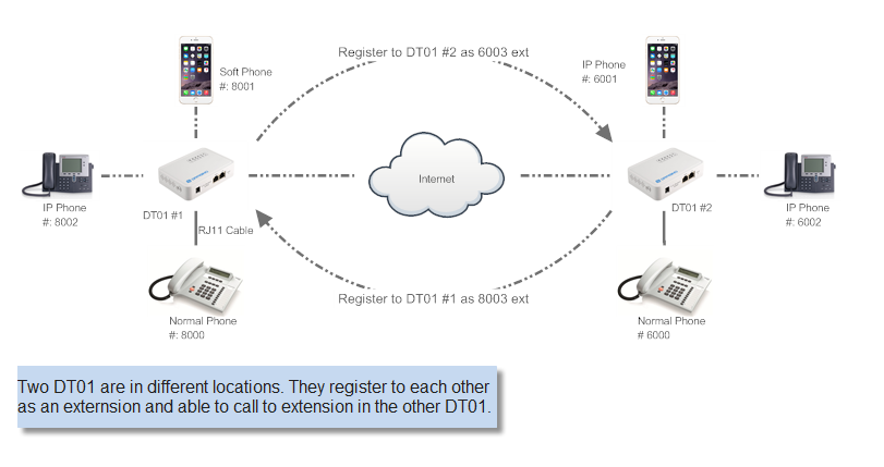 5.3 Link two DT01s via IAX2 protocol. Two DT01 can link to each other so extension behind them looks like in the same office and calls between all extensions are free.