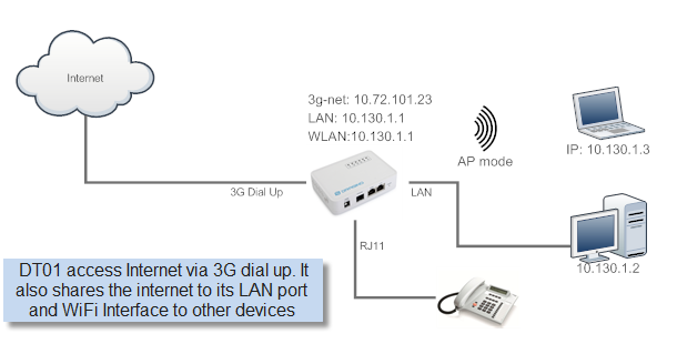 3.3 Connect Internet via USB dongle, 3G/4G/GPRS Set Up in Web UI: Internet Access Access Internet via USB Modem LAN and DHCP: Enable DHCP server in its LAN port Access