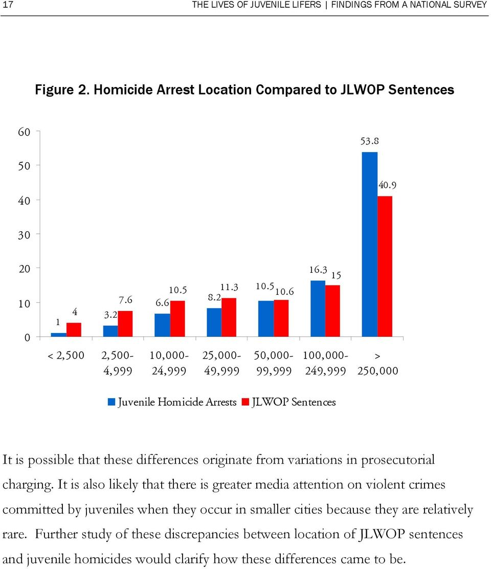 6 10,000-24,999 25,000-49,999 50,000-99,999 100,000-249,999 > 250,000 Juvenile Homicide Arrests JLWOP Sentences It is possible that these differences originate from variations in