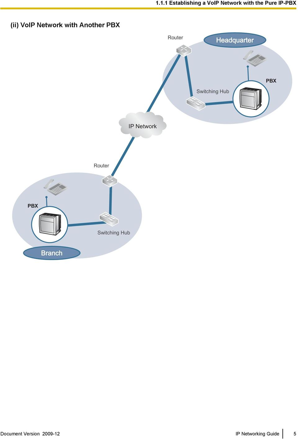 Headquarter PBX Switching Hub IP Network Router PBX