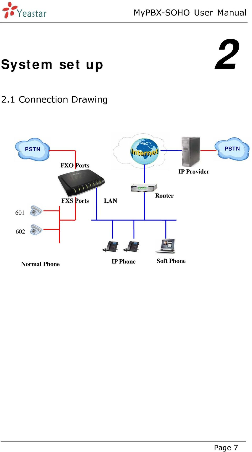 Ports IP Provider FXS Ports LAN Router