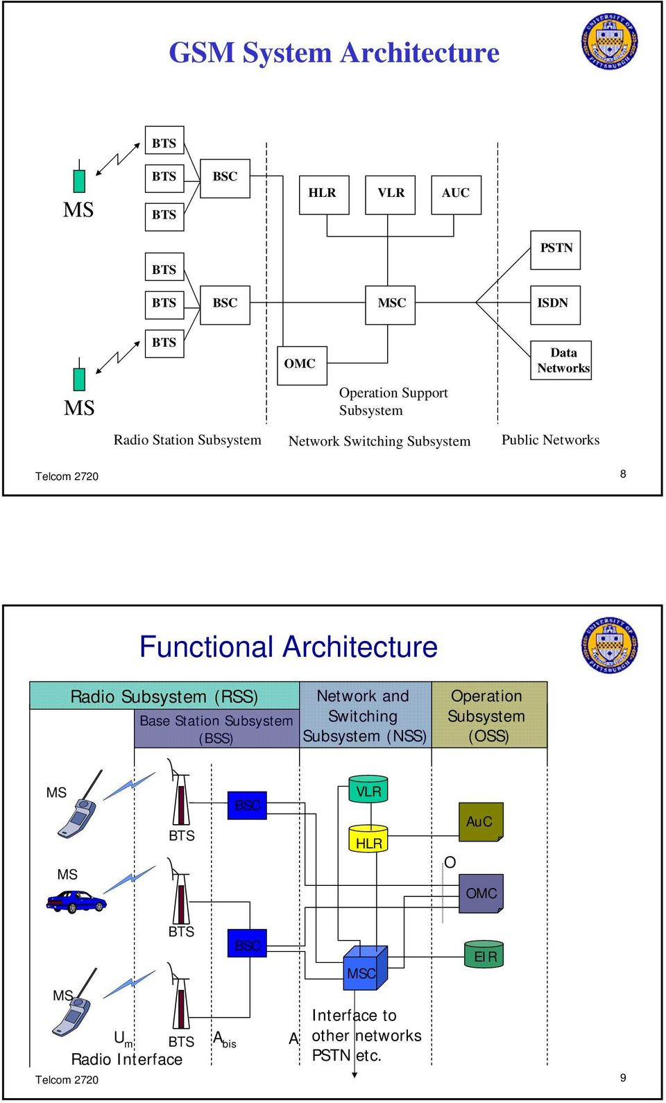 Subsystem (RSS) Base Station Subsystem (BSS) Network and Switching Subsystem (NSS) Operation Subsystem (OSS) MS