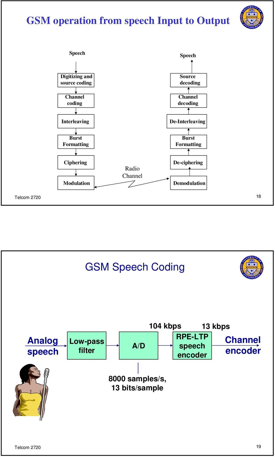 Modulation Radio Channel De-ciphering Demodulation Telcom 2720 18 GSM Speech Coding Analog speech Low-pass