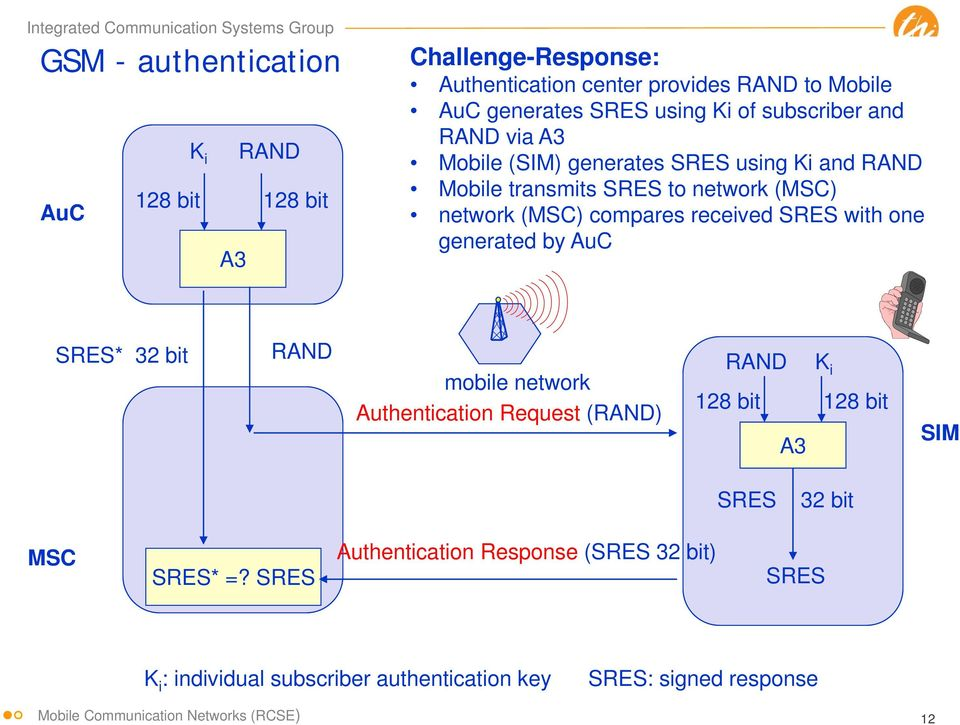 compares received SRES with one generated by AuC SRES* 32 bit RAND mobile network Authentication Request (RAND) RAND K i 128 bit 128 bit A3