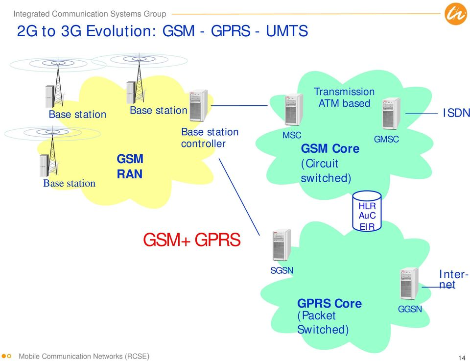 MSC GSM Core (Circuit switched) GMSC GSM+GPRS