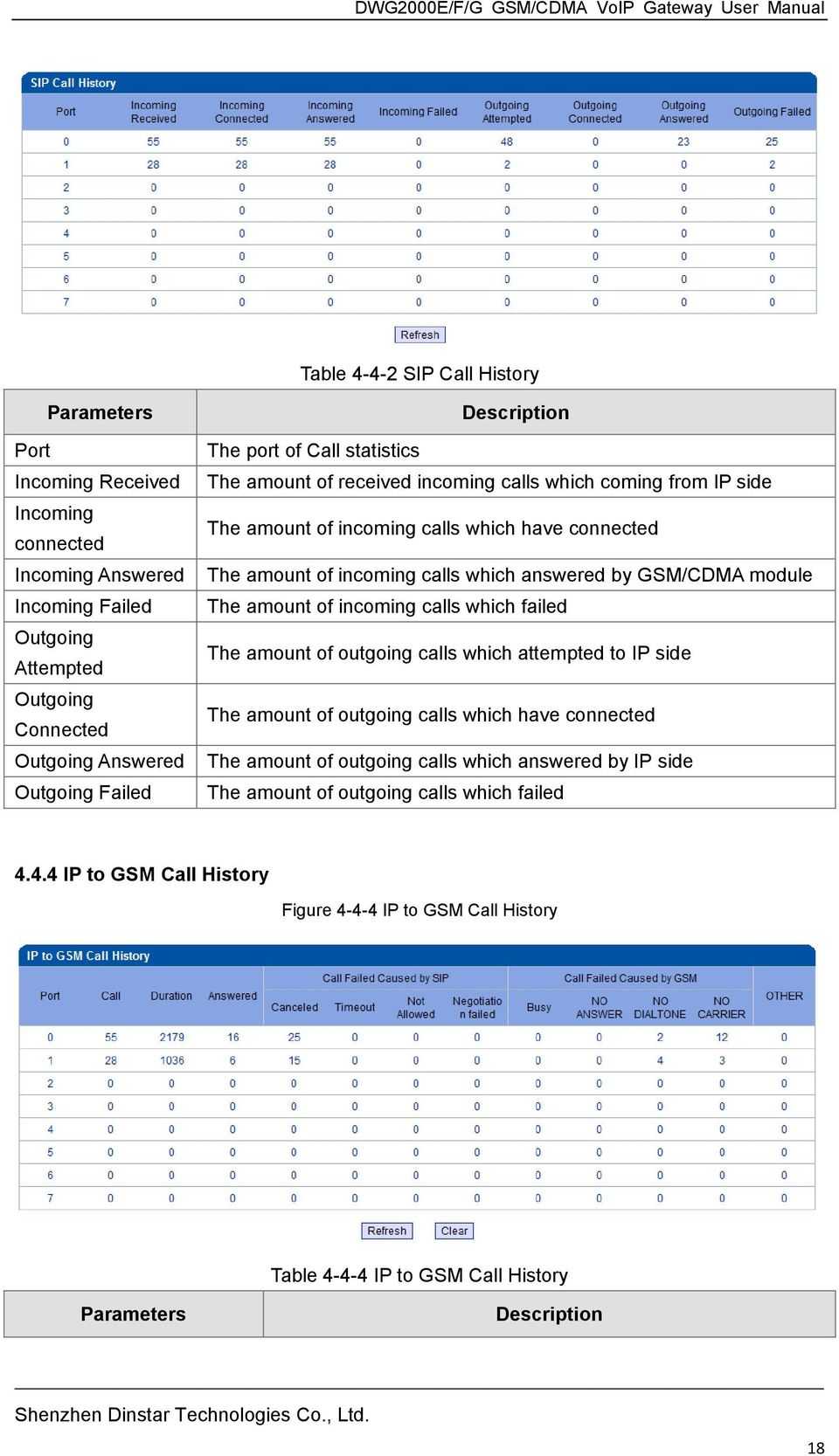 answered by GSM/CDMA module The amount of incoming calls which failed The amount of outgoing calls which attempted to IP side The amount of outgoing calls which have connected The amount of