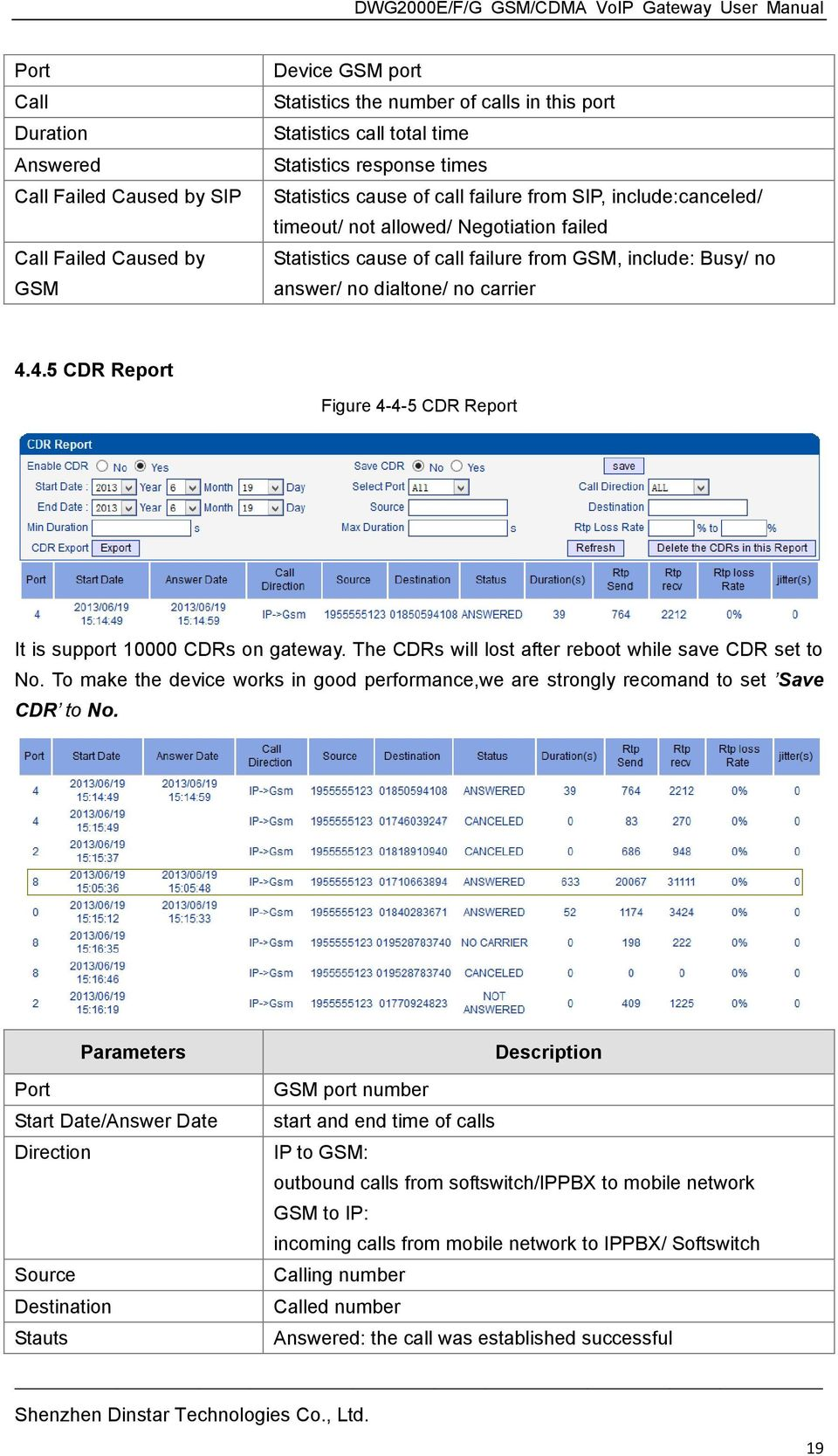 4.5 CDR Report Figure 4-4-5 CDR Report It is support 10000 CDRs on gateway. The CDRs will lost after reboot while save CDR set to No.