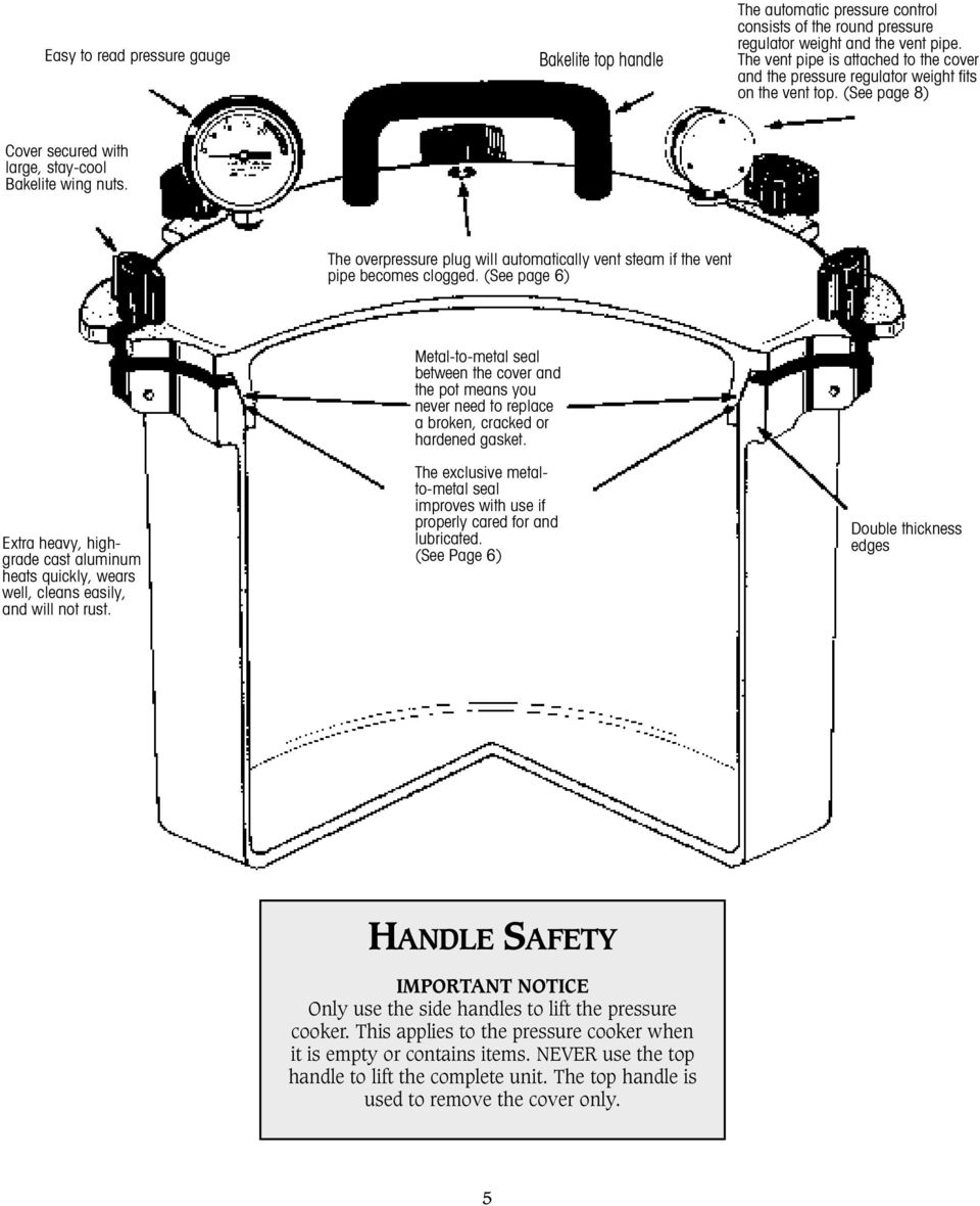 The overpressure plug will automatically vent steam if the vent pipe becomes clogged. (See page 6) Extra heavy, highgrade cast aluminum heats quickly, wears well, cleans easily, and will not rust.