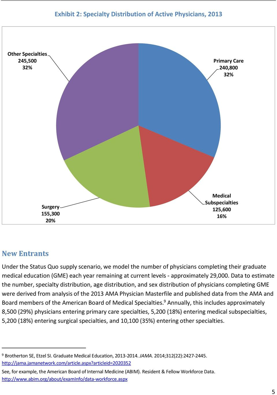 Data to estimate the number, specialty distribution, age distribution, and sex distribution of physicians completing GME were derived from analysis of the 2013 AMA Physician Masterfile and published