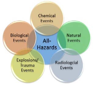 All-Hazards Preparedness Guide 5 Office of Public Health Preparedness and Response About Us The Office of Public Health Preparedness and Response (PHPR) has primary oversight and responsibility for
