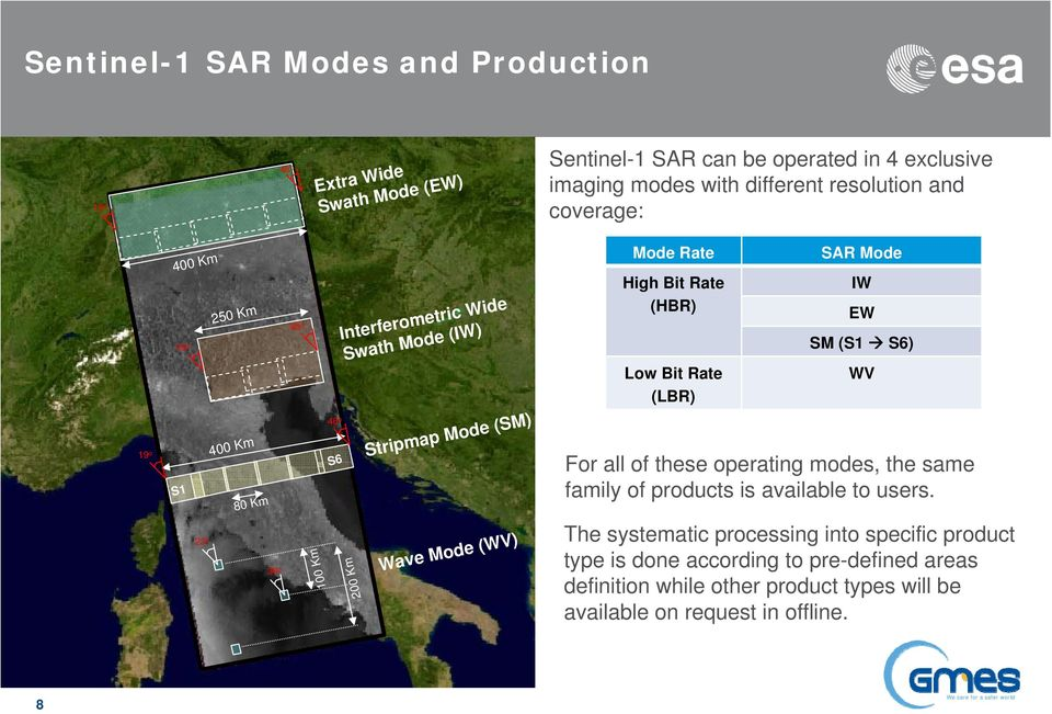 (LBR) SAR Mode For all of these operating modes, the same family of products is available to users.