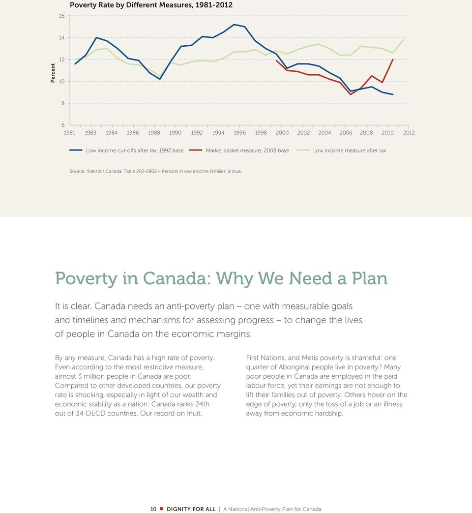 Canada needs an anti-poverty plan one with measurable goals and timelines and mechanisms for assessing progress to change the lives of people in Canada on the economic margins.