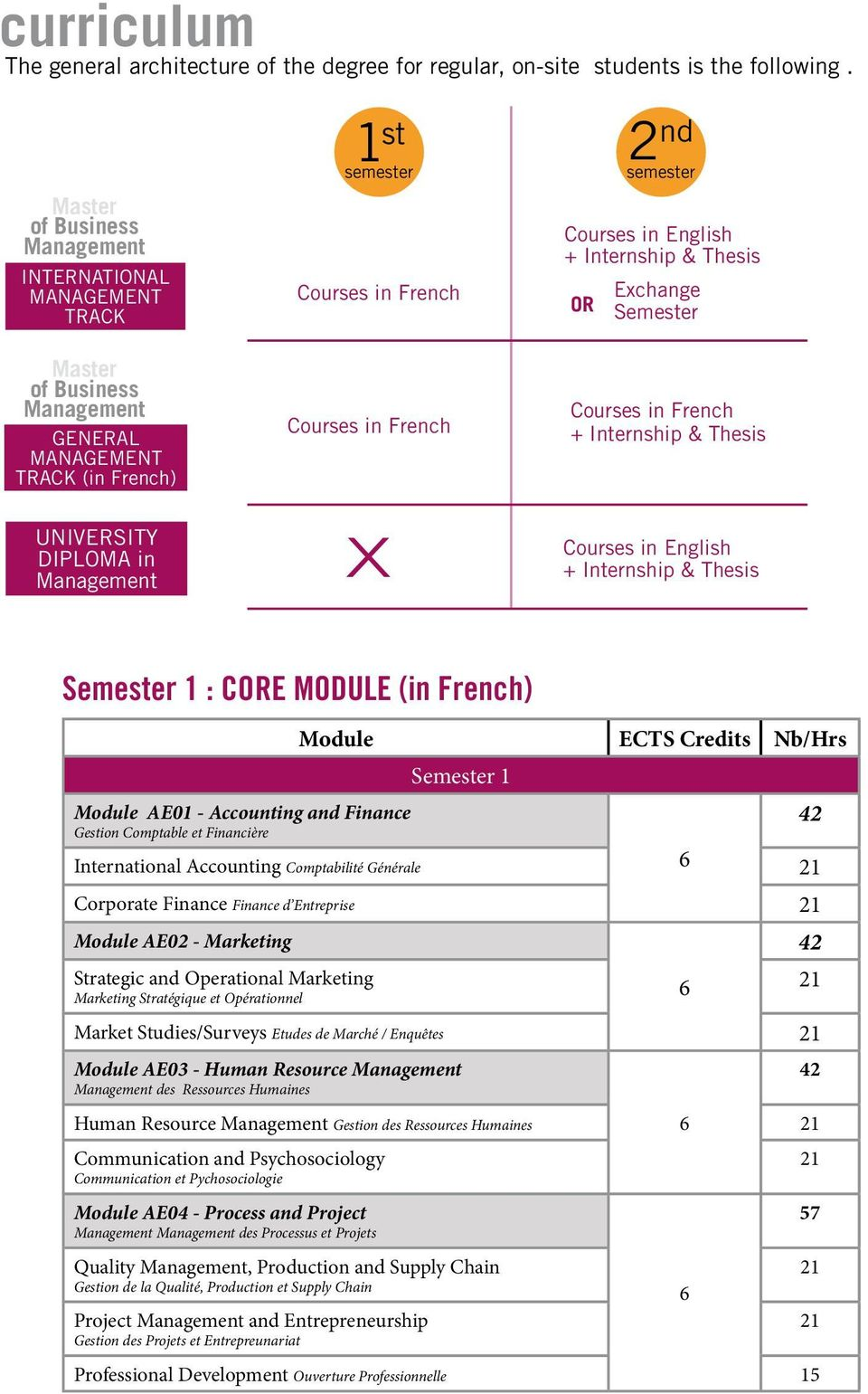 UNIVERSITY DIPLOMA in Courses in French X Courses in French + Internship & Thesis Courses in English + Internship & Thesis Semester 1 : CORE MODULE (in French) Module ECTS Credits Nb/Hrs Semester 1