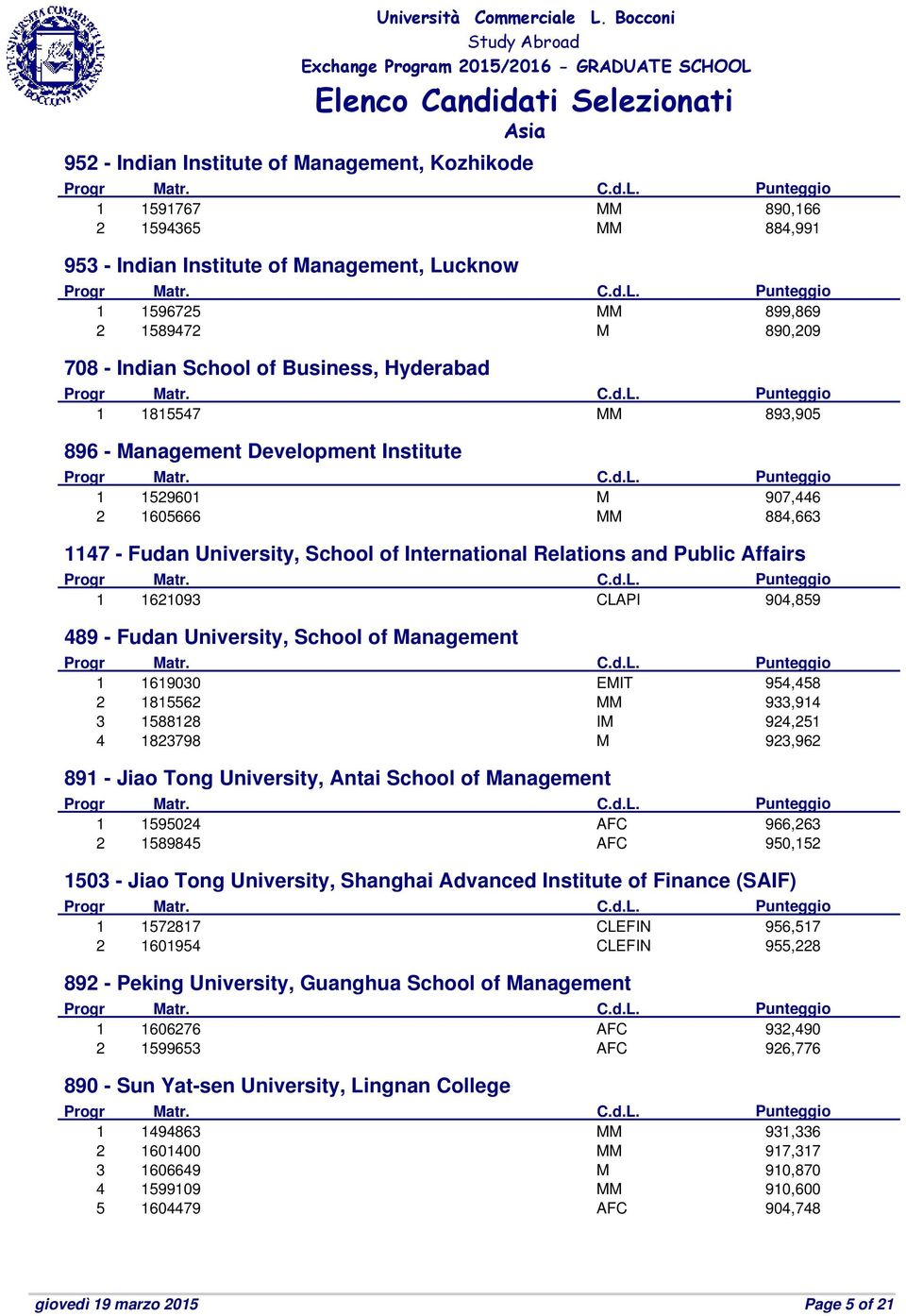 Public Affairs 1 1621093 CLAPI 904,859 489 - Fudan University, School of Management 1 1619030 EMIT 954,458 2 1815562 MM 933,914 3 1588128 IM 924,251 4 1823798 M 923,962 891 - Jiao Tong University,