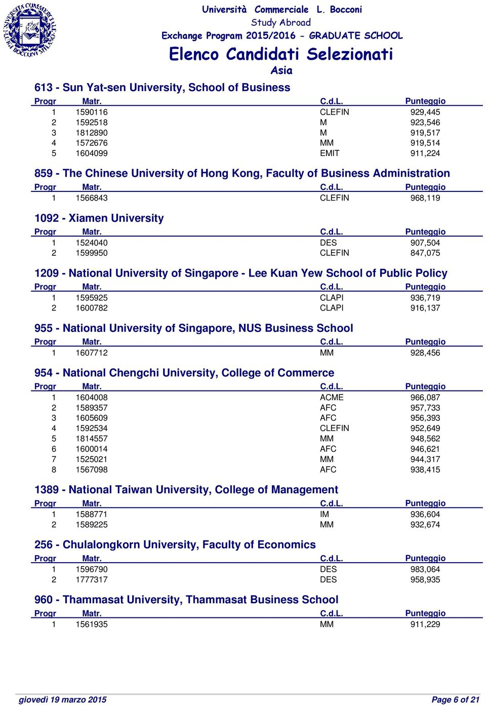 of Public Policy 1 1595925 CLAPI 936,719 2 1600782 CLAPI 916,137 955 - National University of Singapore, NUS Business School 1 1607712 MM 928,456 954 - National Chengchi University, College of