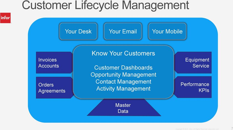 Customer Dashboards Opportunity Management Contact Management