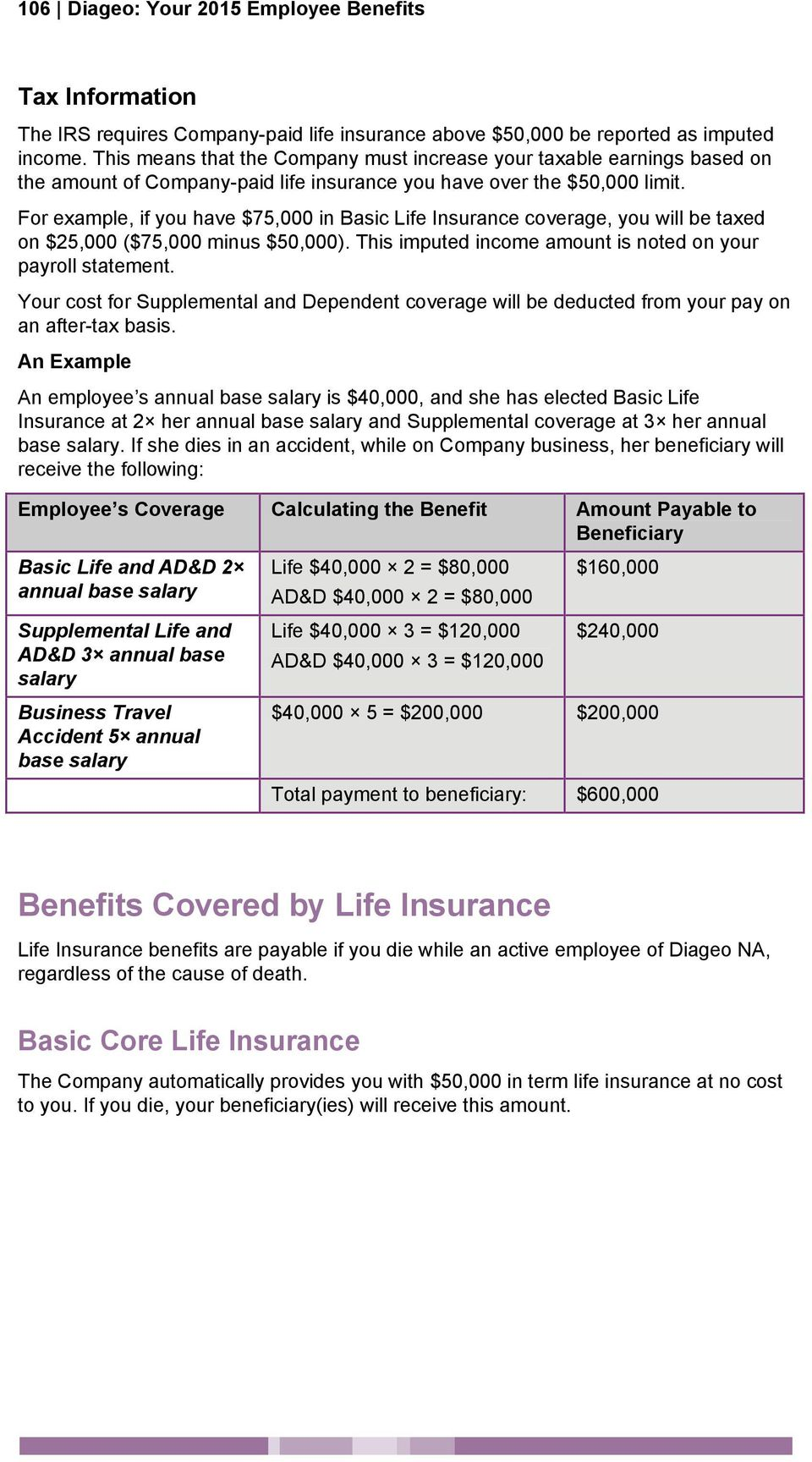 For example, if you have $75,000 in Basic Life Insurance coverage, you will be taxed on $25,000 ($75,000 minus $50,000). This imputed income amount is noted on your payroll statement.
