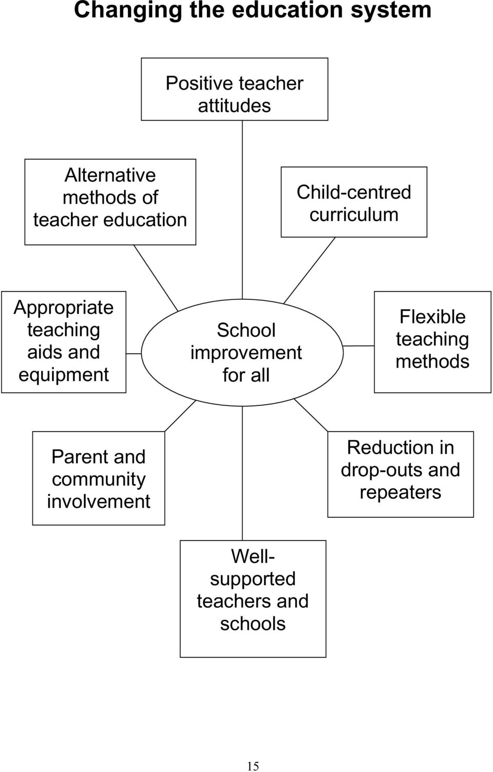 equipment School improvement for all Flexible teaching methods Parent and