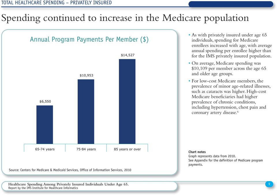 On average, Medicare spending was $10,109 per member across the age 65 and older age groups. For low-cost Medicare members, the prevalence of minor age-related illnesses, such as cataracts was higher.