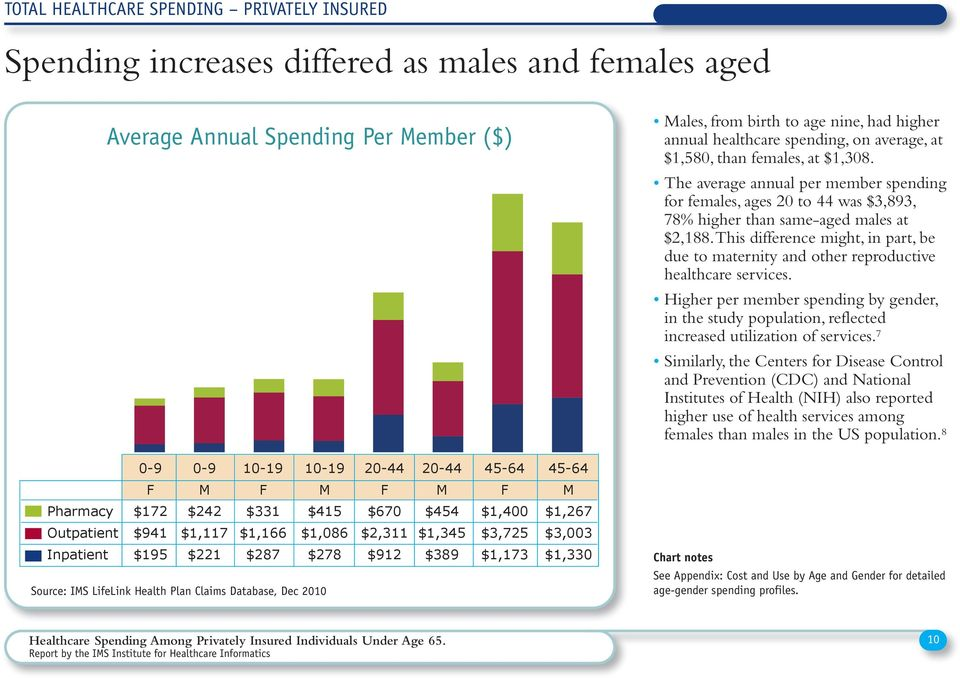 Plan Claims Database, Dec 2010 Males, from birth to age nine, had higher annual healthcare spending, on average, at $1,580, than females, at $1,308.