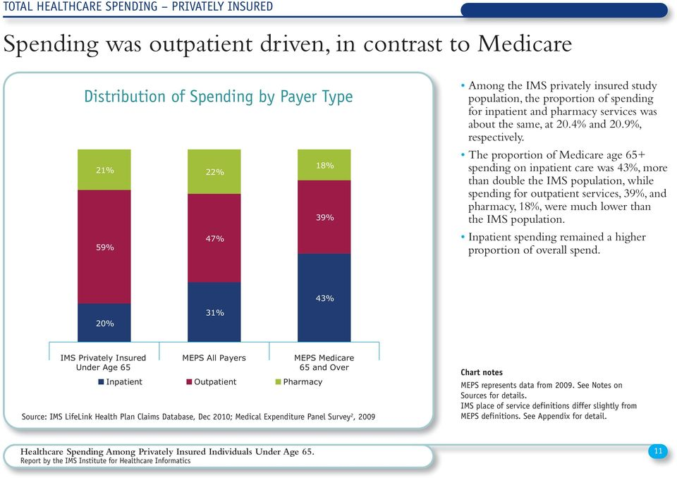 The proportion of Medicare age 65+ spending on inpatient care was 43%, more than double the IMS population, while spending for outpatient services, 39%, and pharmacy, 18%, were much lower than the