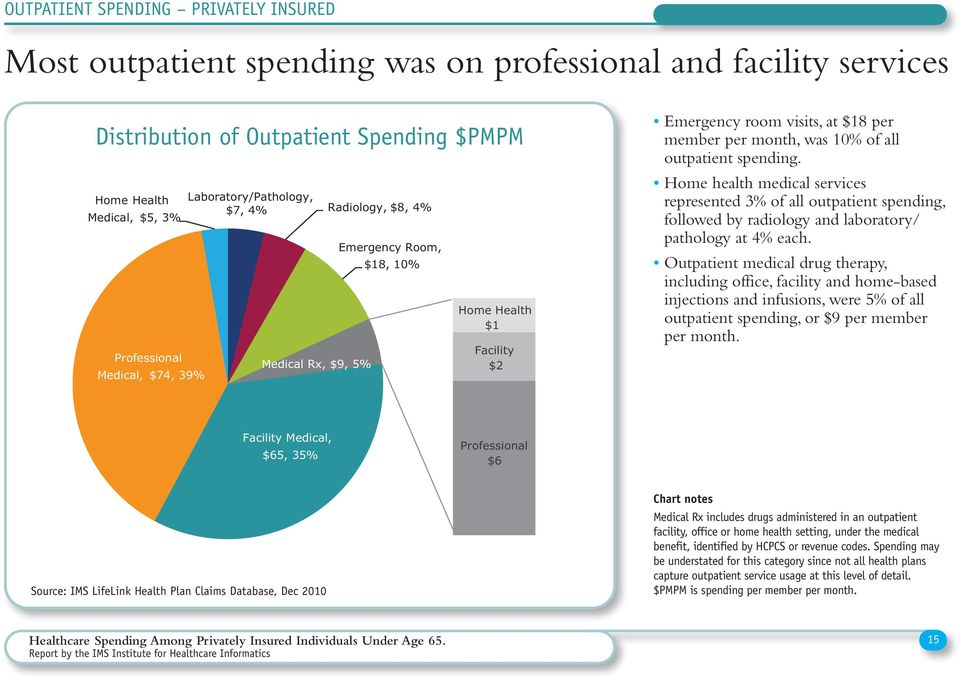 outpatient spending. Home health medical services represented 3% of all outpatient spending, followed by radiology and laboratory/ pathology at 4% each.