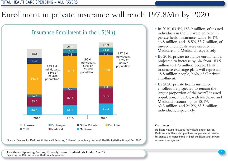8Mn individuals, 57% of insured population In 2010, 63.4%, 183.9 million, of insured individuals in the US were enrolled in private health insurance, while 16.1%, 46.8 million, and 18.5%, 53.