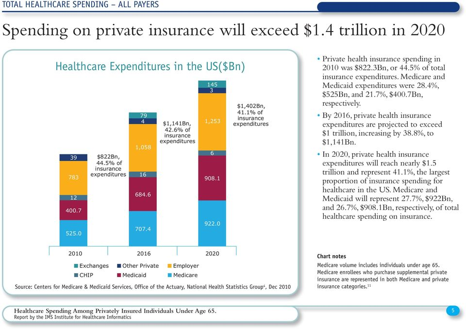 1% of insurance expenditures Private health insurance spending in 2010 was $822.3Bn, or 44.5% of total insurance expenditures. Medicare and Medicaid expenditures were 28.4%, $525Bn, and 21.7%, $400.