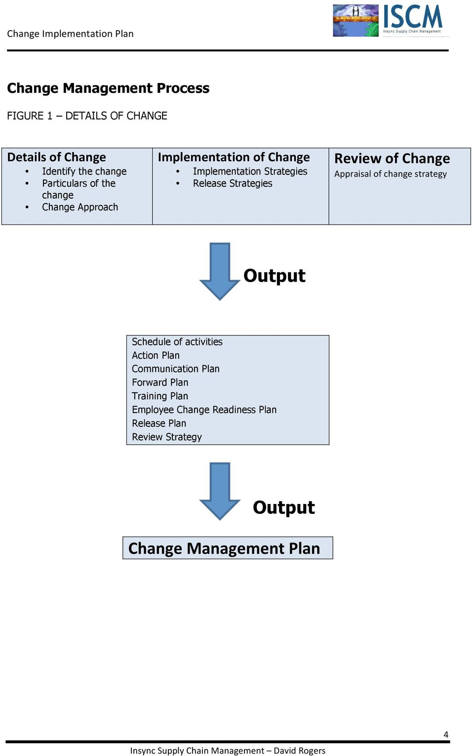 change management communication template - change management plan workbook and template pdf