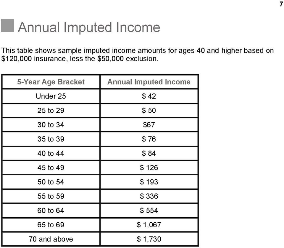 5-Year Age Bracket Annual Imputed Income Under 25 $ 42 25 to 29 $ 50 30 to 34 $67 35 to