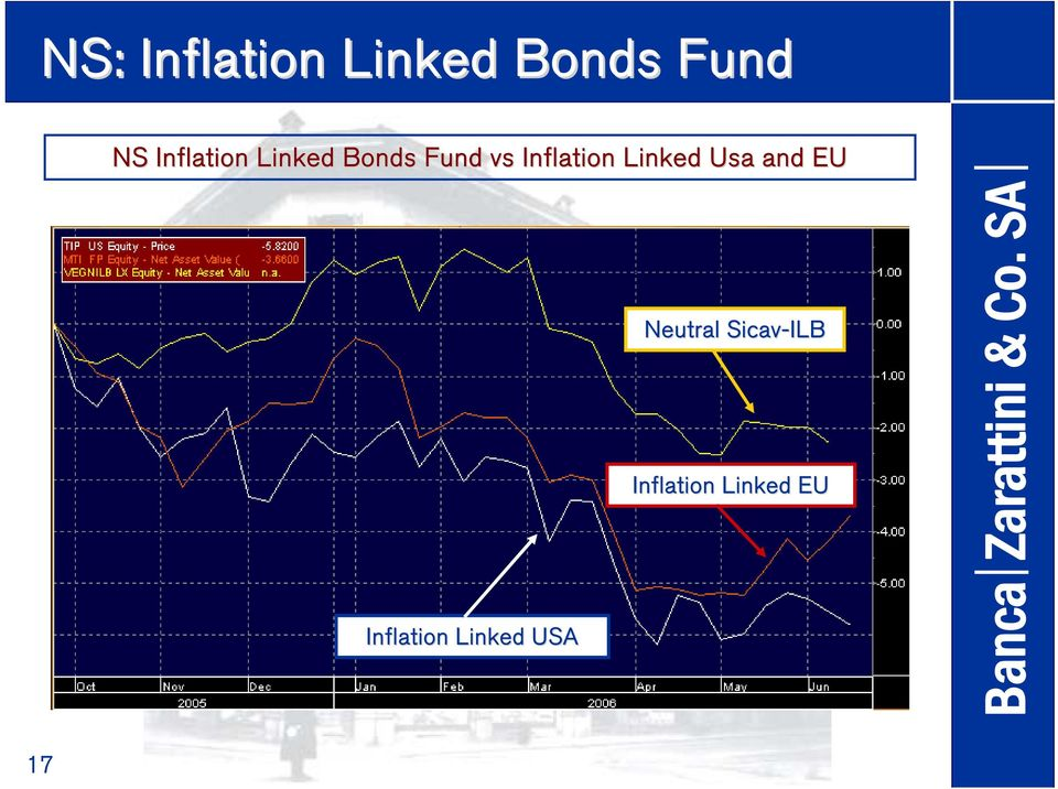 Inflation Linked Usa and EU Inflation