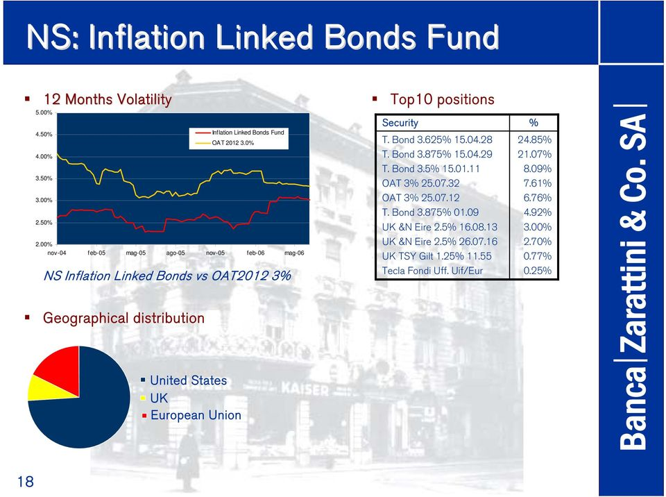 Union Inflation Linked Bonds Fund OAT 2012 3.0% Top10 positions Security T. Bond 3.625% 15.04.28 T. Bond 3.875% 15.04.29 T. Bond 3.5% 15.01.11 OAT 3% 25.