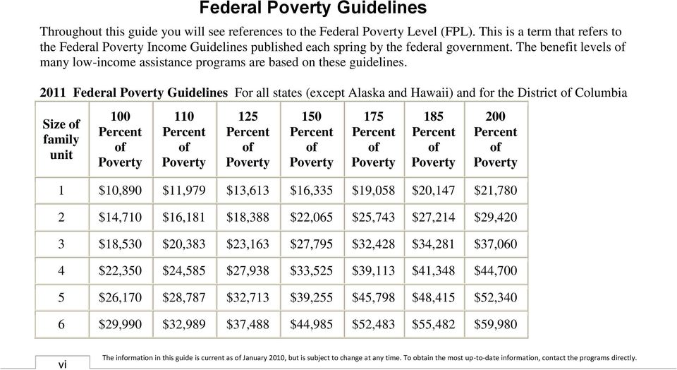 The benefit levels of many low-income assistance programs are based on these guidelines.