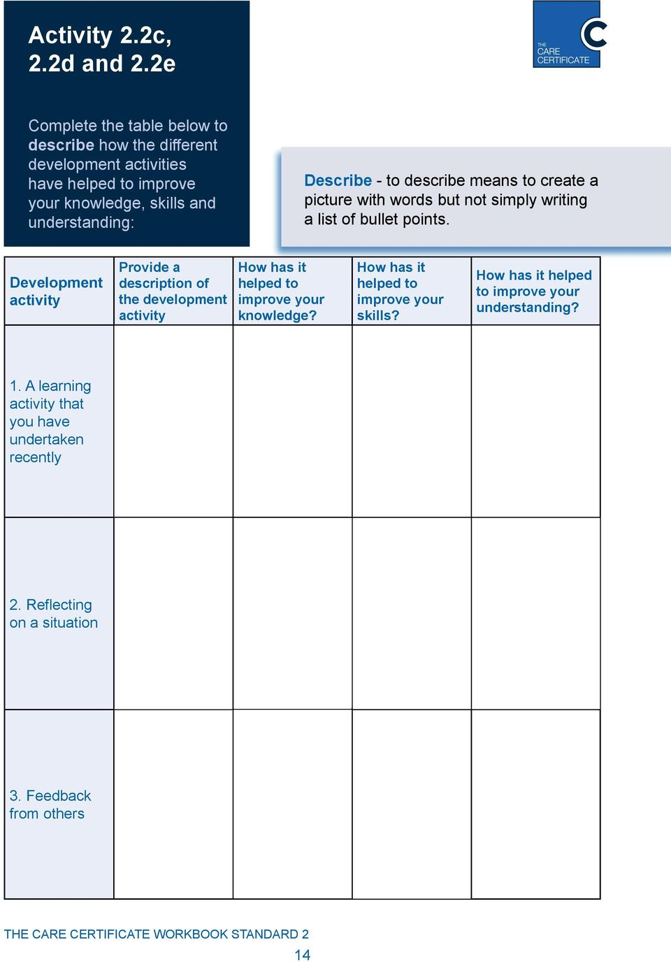 describe how reflecting on a situation has improved own knowledge skills and understanding This enables you to analyse previous activities and improve and  this will help  increase your skills and understanding as a reflective  it also helps further your  own personal goals  analysis – what sense can you make of the situation   taking part in reflective practice has the added advantage of.